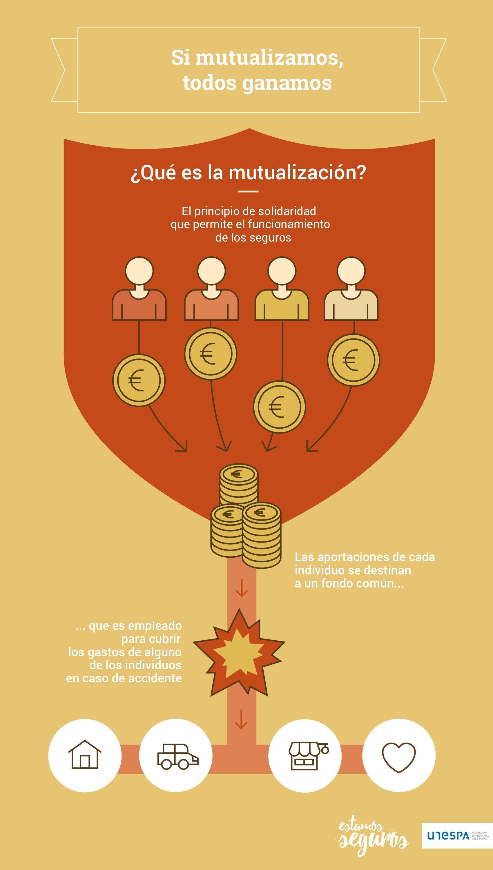 La mutualización es el principio de solidaridad que permite el funcionamiento de los seguros