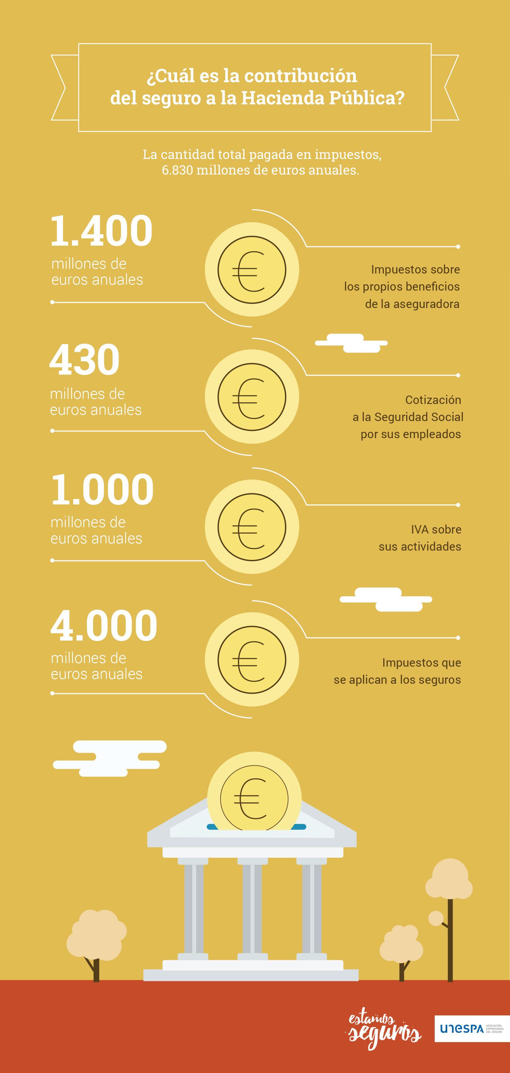 La contribución de los seguros a la hacienda pública