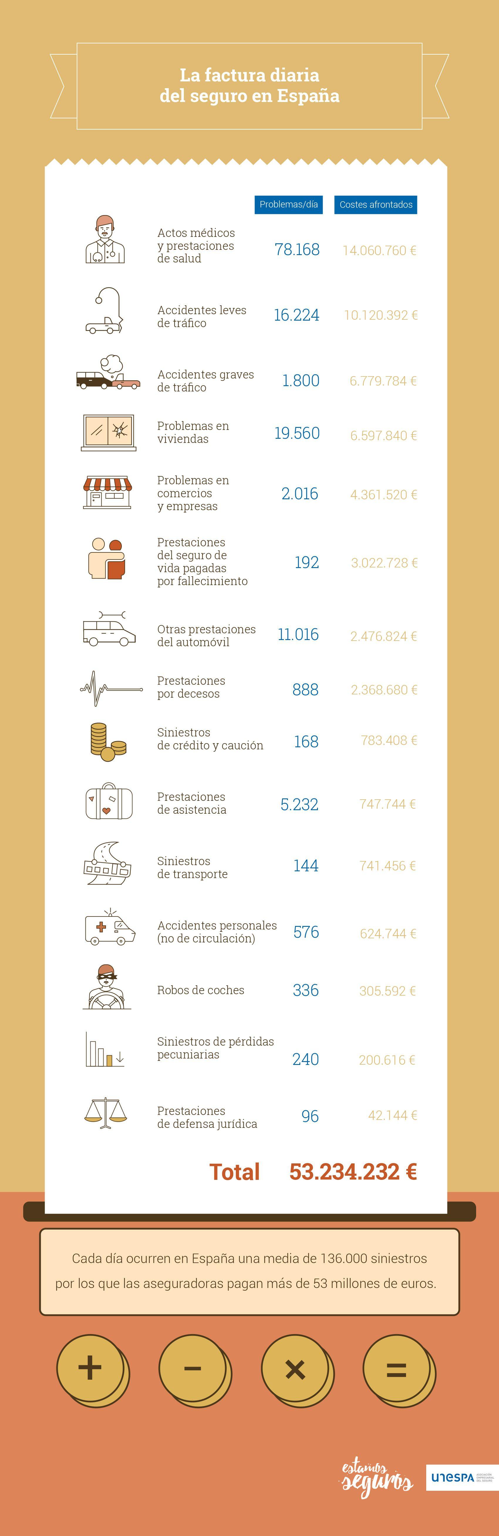 Los costes diarios que tiene el seguro en España