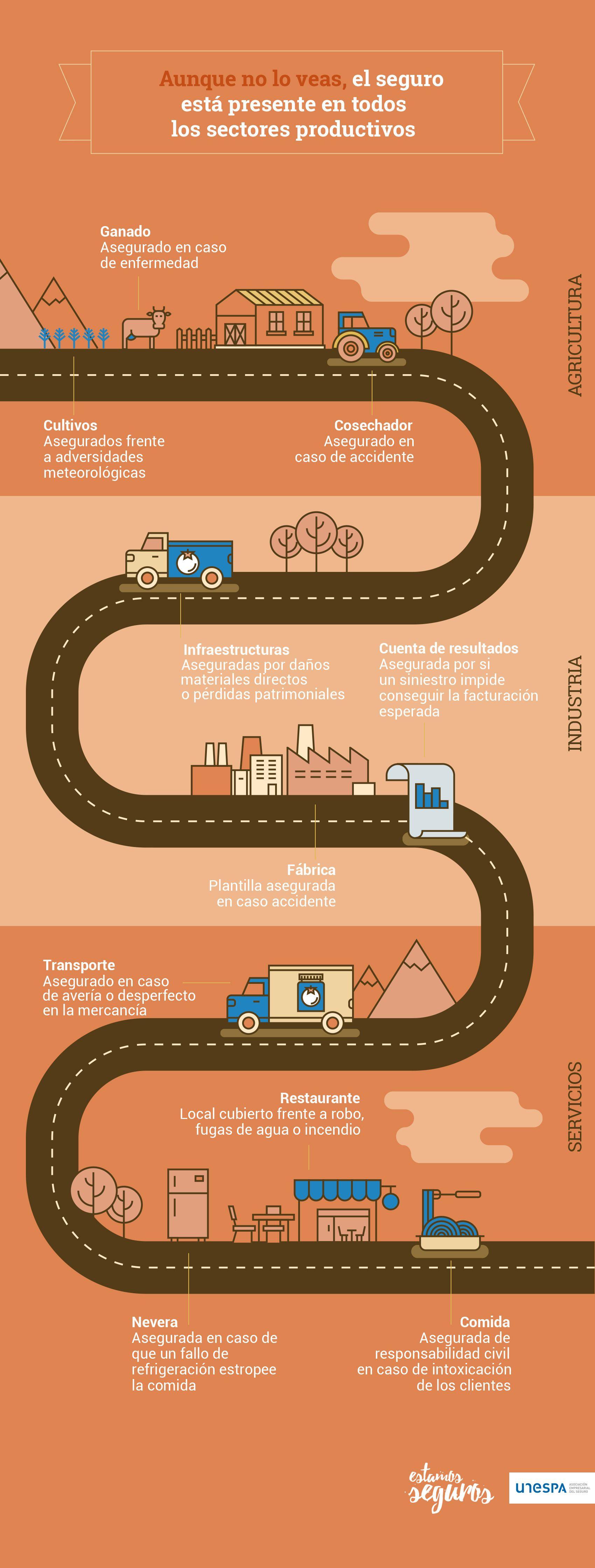El seguro está presente en todos los sectores productivos: agricultura, industria, construcción y servicios.
