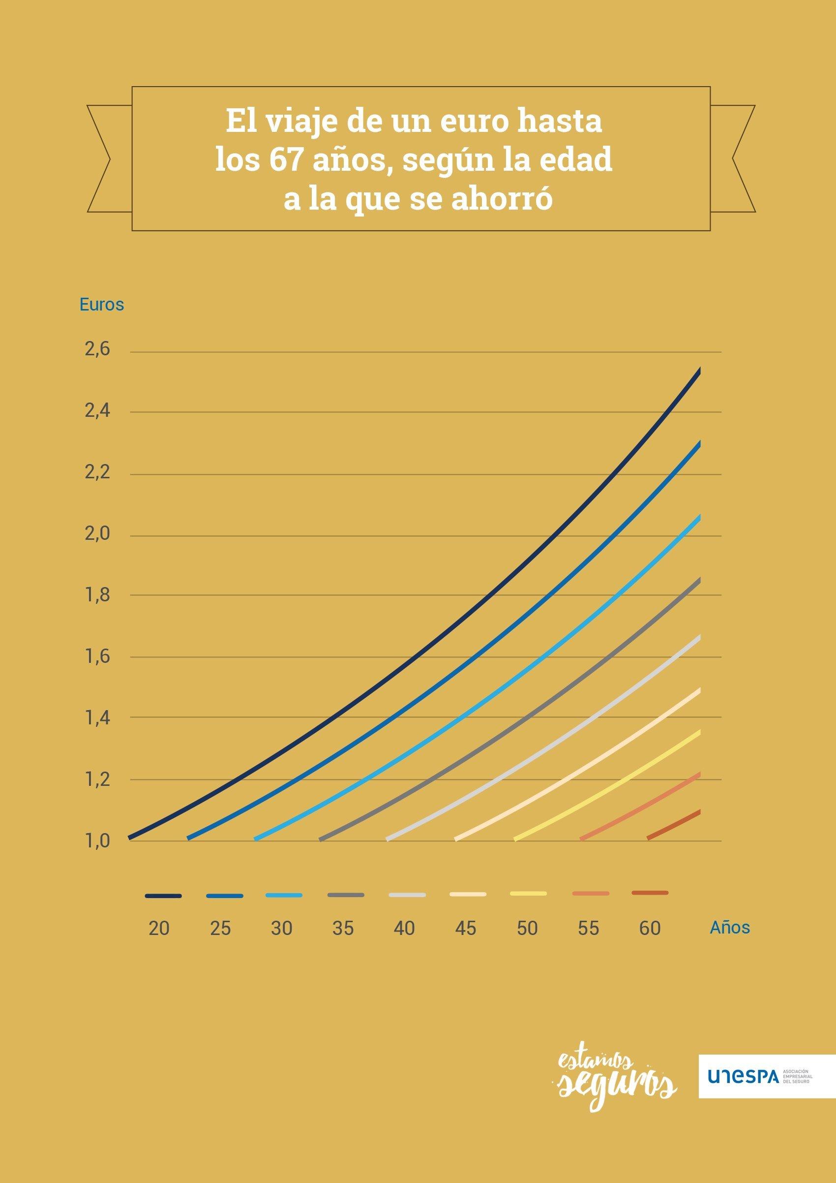 El viaje de un euro hasta los 67 años, según la edad a la que se ahorró