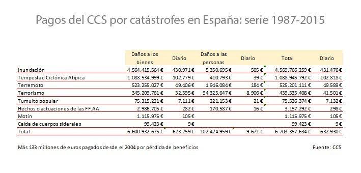Pagos del CSS por catástrofes en España serie 1987-2015