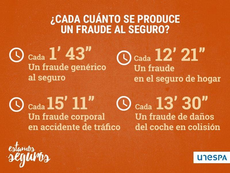 En España se intenta defraudar 1.064 euros al minuto