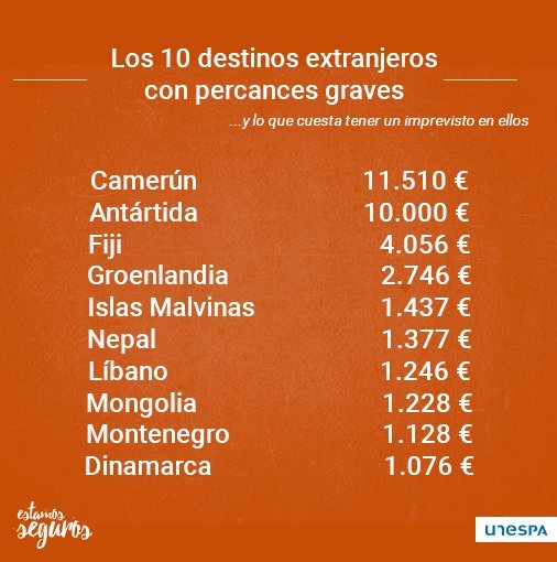 Top 10 países donde los viajeros asegurados tuvieron más problemas.