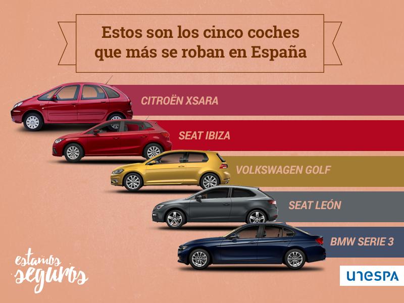 ¿Cuáles son los coches que más se roban en España?