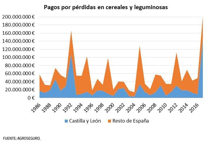 Pagos por pérdidas en cereales y leguminosas