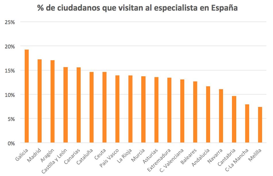 Ciudadanos que visitan al especialista en España