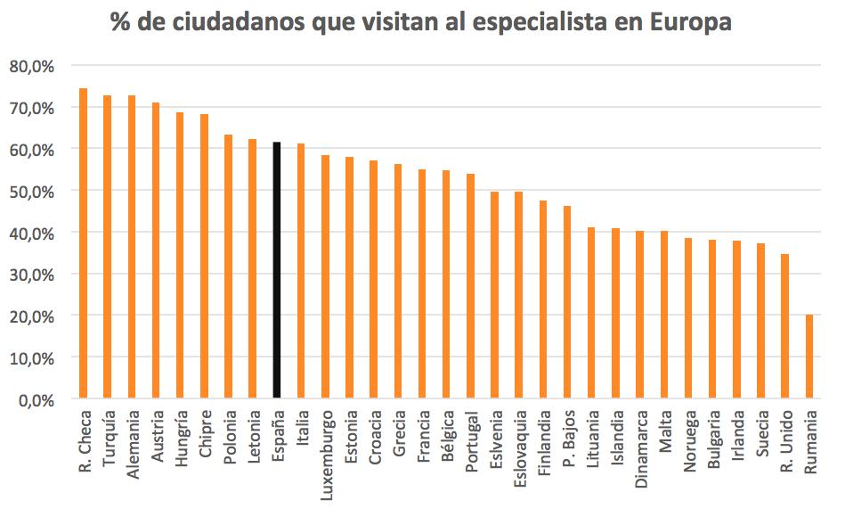 Ciudadanos que visitan al especialista en Europa