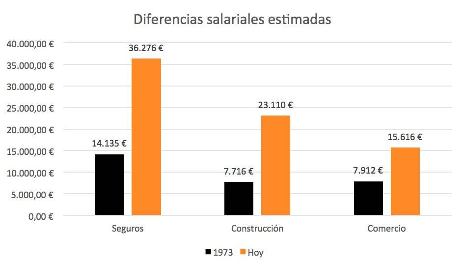 Diferencias salariales desde 1973