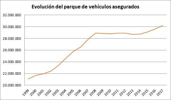 Evolución del parque de vehículos asegurados
