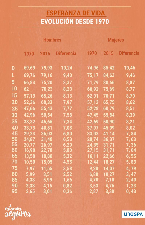 Evolución de la esperanza de vida desde 1970