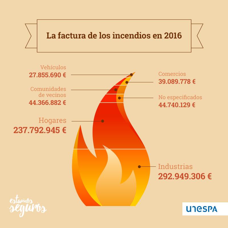 La factura de los incendios