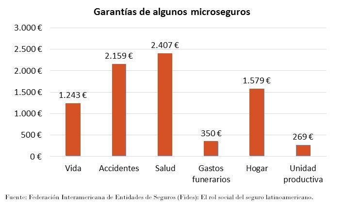 Microseguros tabla