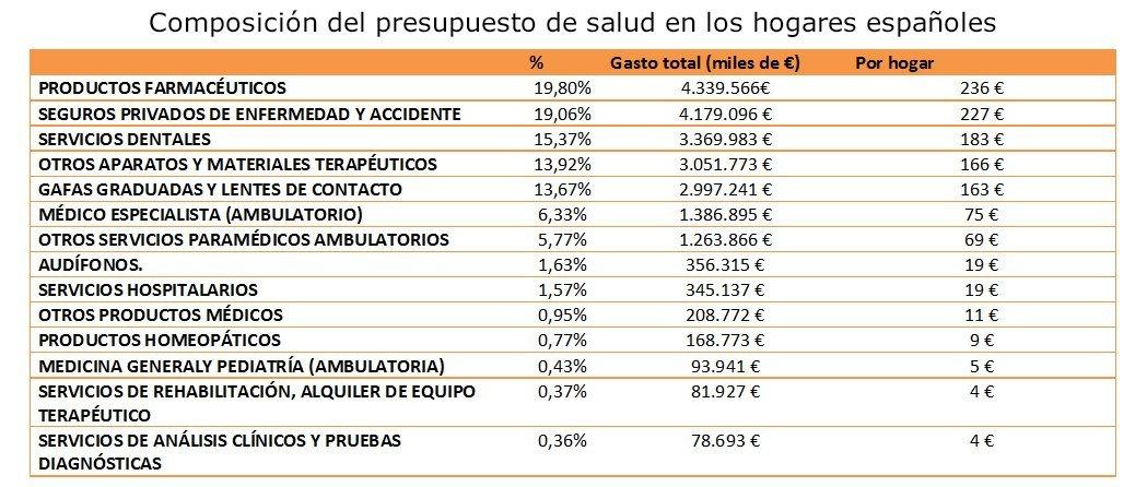 Composición del presupuesto de salud de los hogares españoles