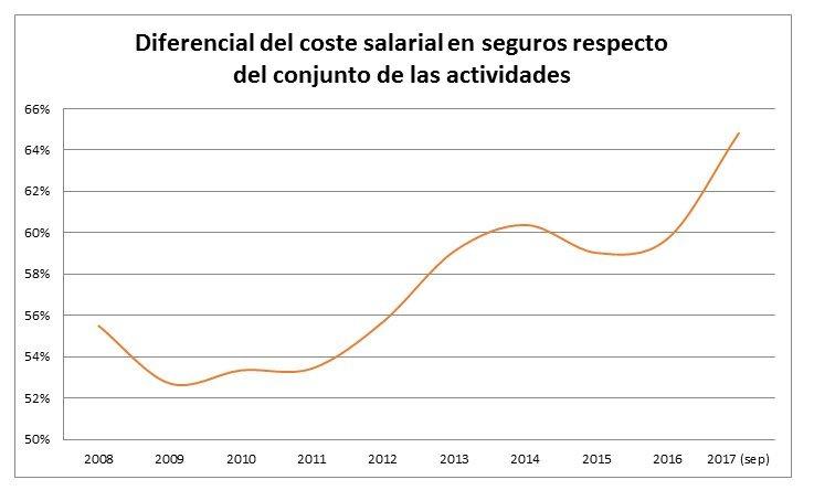 Diferencial del coste salarial en seguros respectodel conjunto de las actividades