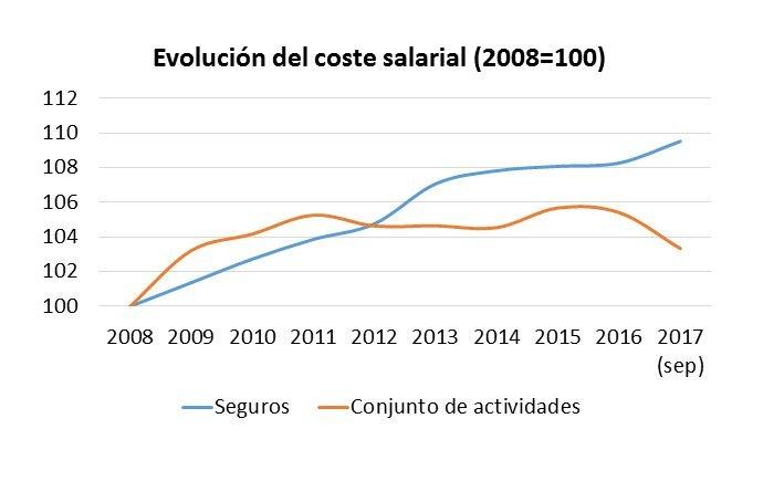 Evolucion coste salarial INE