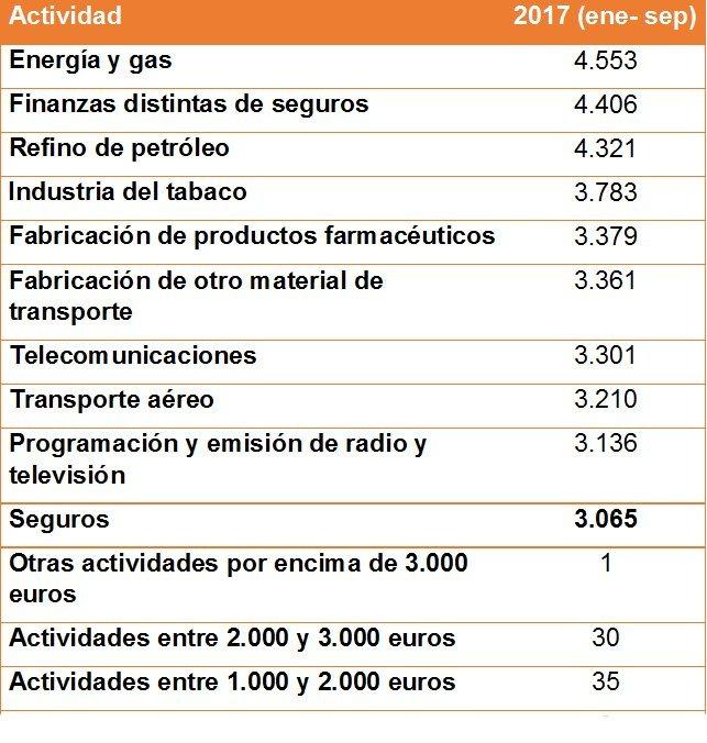 Datos salariales INE