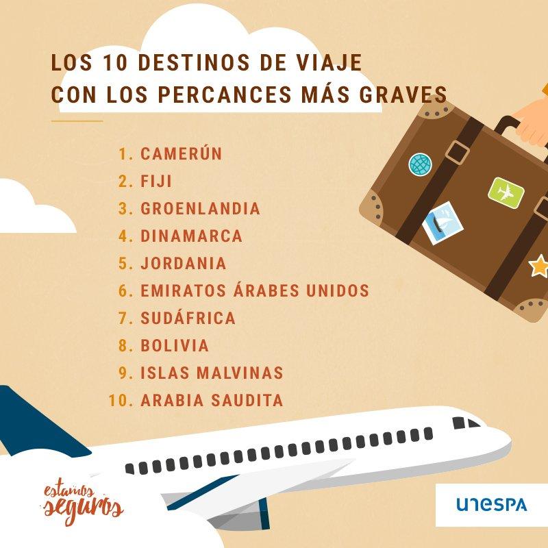 Los 10 destinos de viaje con los percances más graves