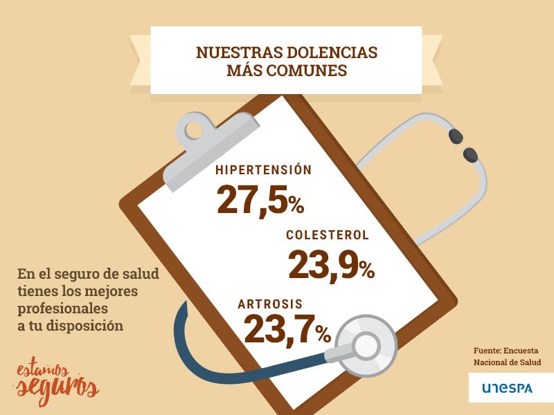 Dolencias más comunes en España
