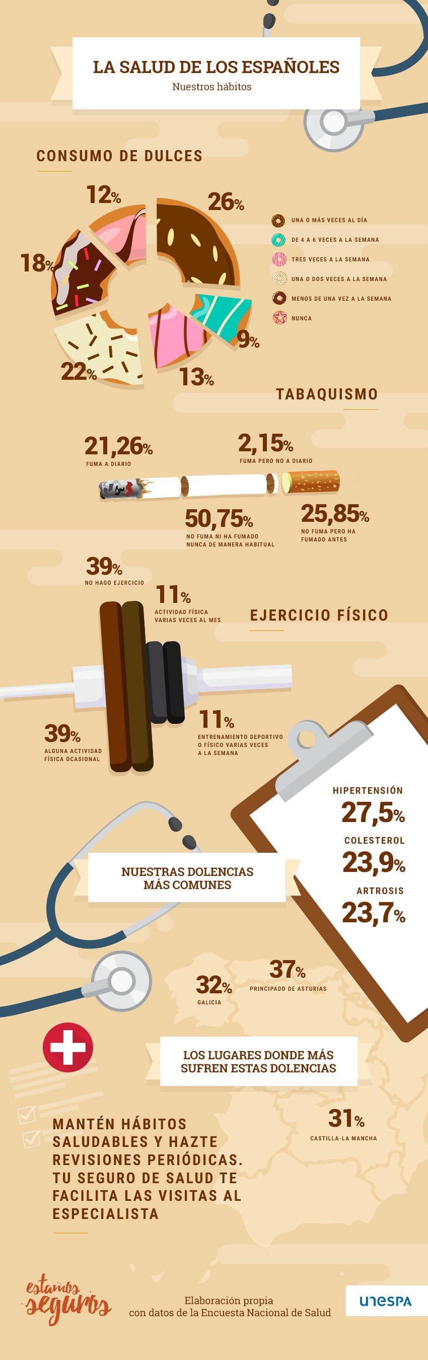 El Seguro Privado de Salud y los españoles