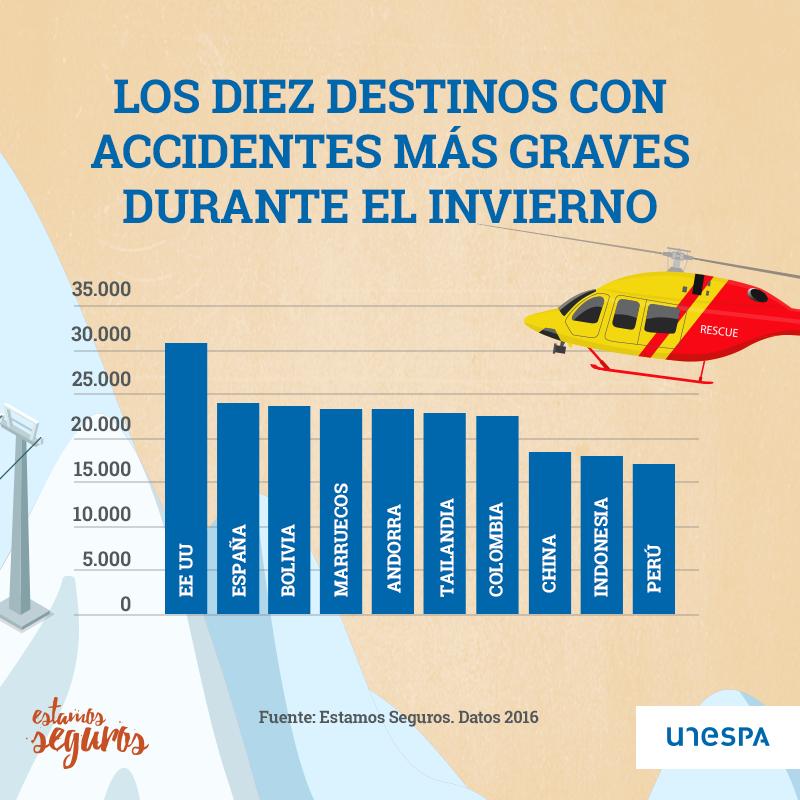 Los 10 destinos con los accidentes más graves durante el invierno