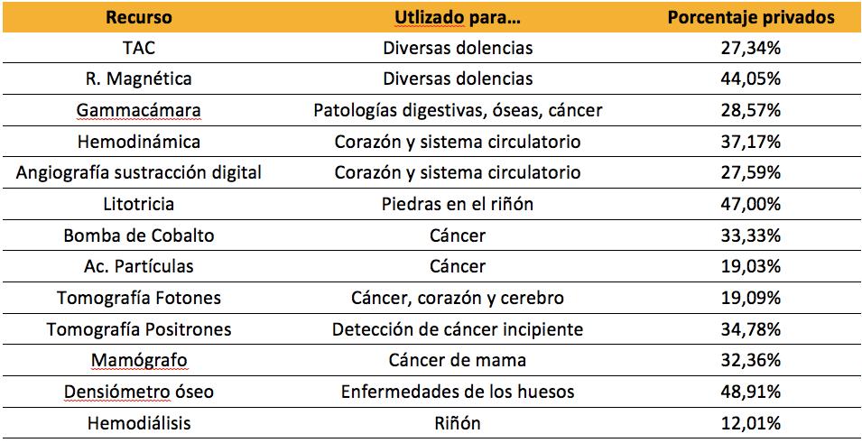Datos Catálogo Nacional de Hospitales