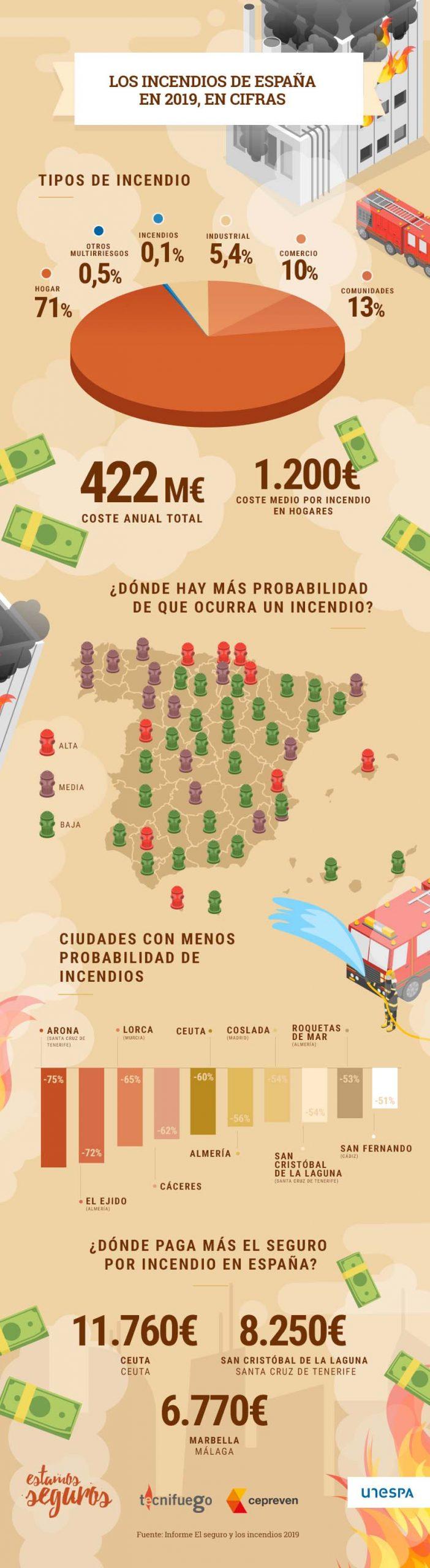 Incendios en España 2019