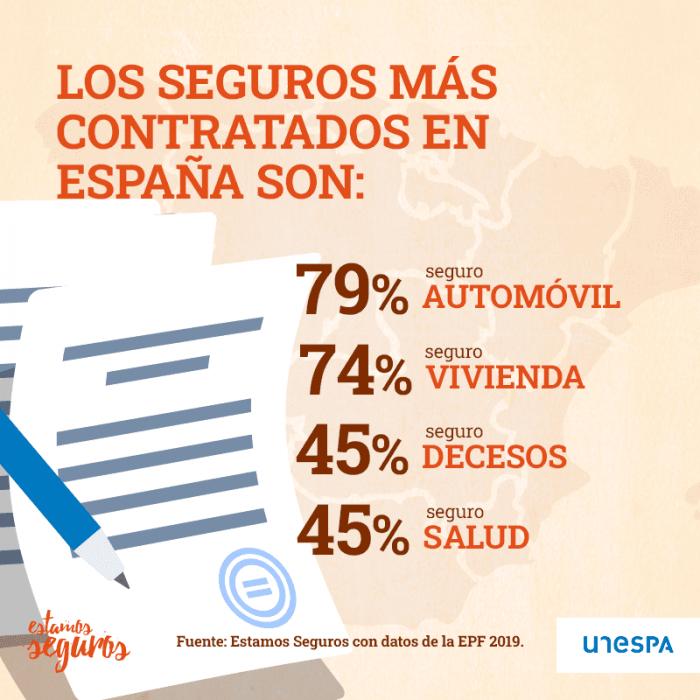 Seguros más contratados en España