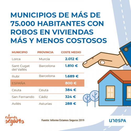 Municipios con más robos en viviendas