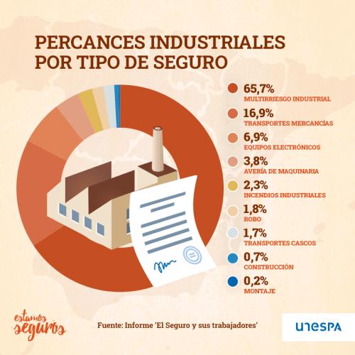percances industriales
